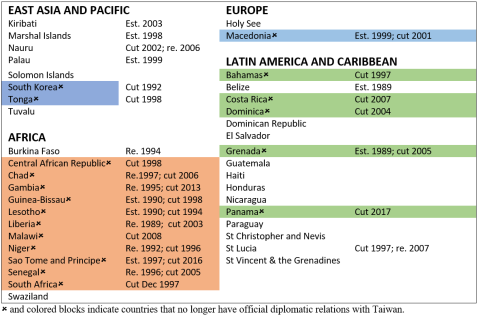 Diplomatic allies 1989–2018 by region